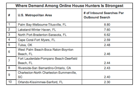 Melbourne, FL Real Estate Trulia report